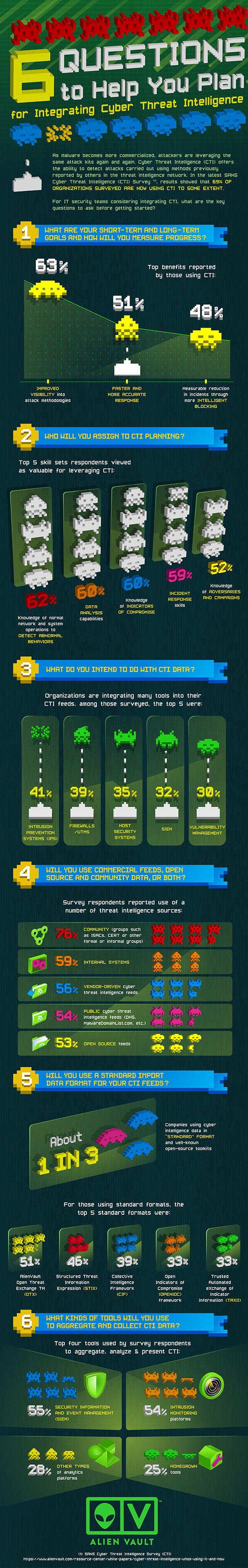 SANS Cyber Threat Intelligence Survey