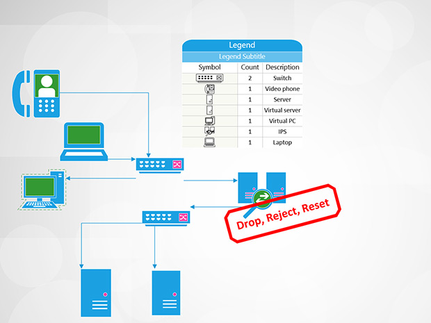 ids vs ips - ips inspection in your network is different from ids