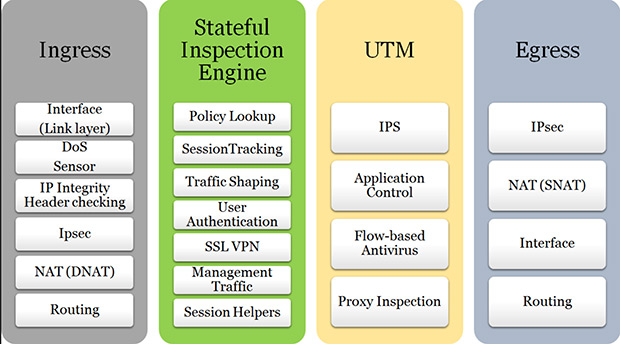 ids ips utm flow comparison from networking standpoint