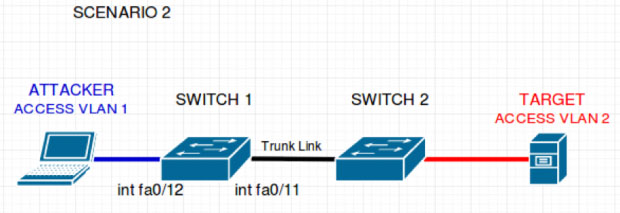 Double Tagging Attack 2 switches, and a target server