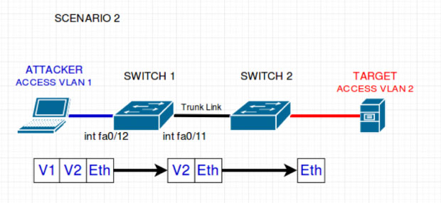 switch 1 reads removes only the outside tag. checks that the host is part of the stated VLAN and forwards the packet to all native VLAN ports (VLAN 1). Switch 2 then receives the packet with only one header left