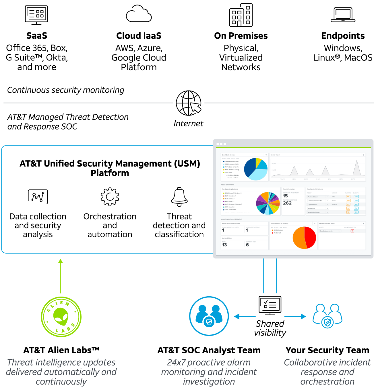 AT&T Managed Threat Detection and Response diagram