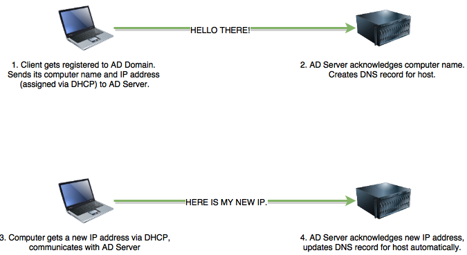 dynamic-dns-uses-active-directory