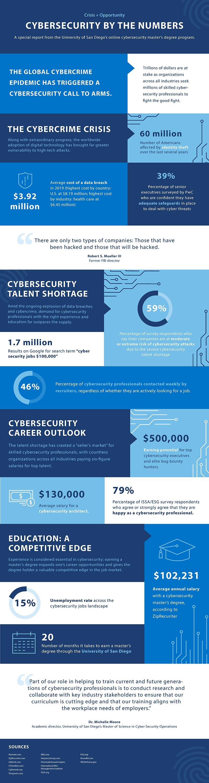Cybersecurity jobs report