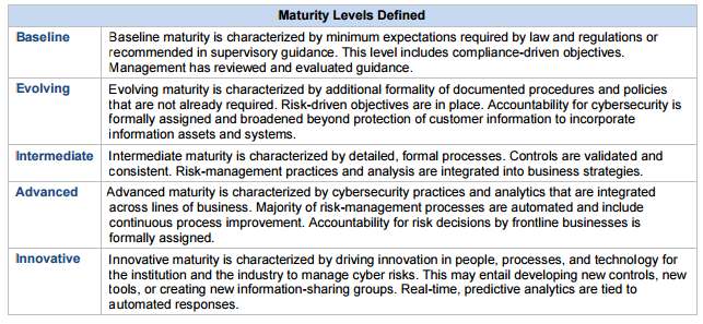 cyber-security-assessment-tool-from-FFIEC-maturity-levels-defined
