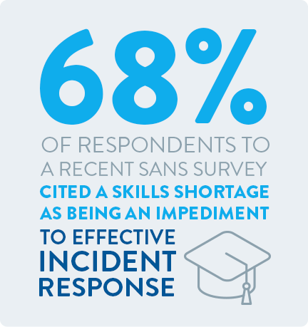 68% of respondents to a recent SANS Survey cited a skills shortage as being an impediment to effective incident  response.