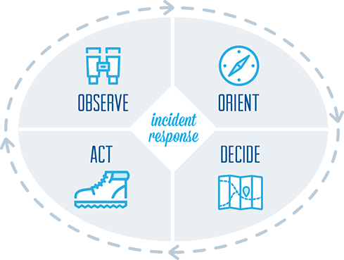 Incident response: Observe, Orient, Decide, Act
