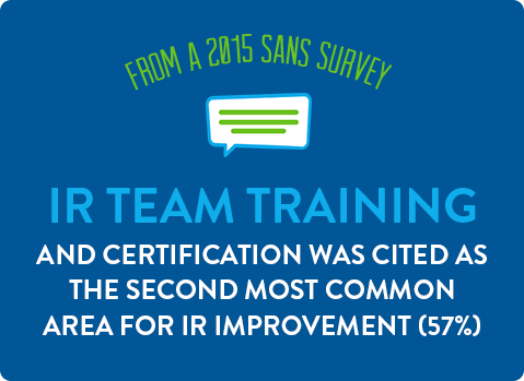 IR team training and certification was the second most common area for IR improvement (57%).